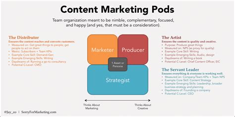 sales team structure template rethinking how we structure content marketing teams the