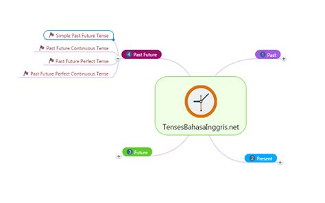 pengertian rumus simple past future tense dan contoh kalimat