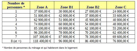 plafond taux zero comment obtenir un pr 234 t 224 taux z 233 ro