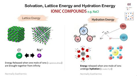 hydration enthalpy trend solvation lattice energy and hydration energy
