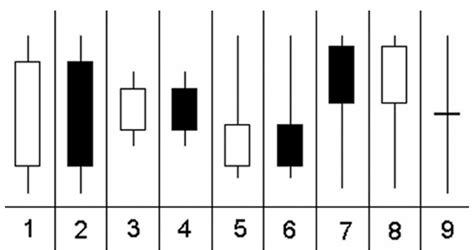 candele giapponesi analisi tecnica candlestick formazioni di inversione e continuazione