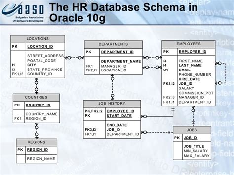 hr schema tables data introduction to sql