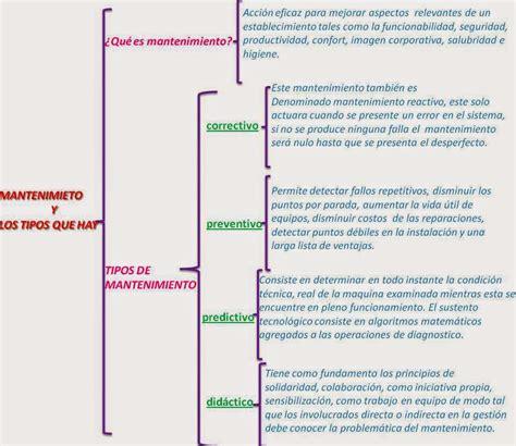 kimerius difusi 243 n mapas mentales mapa conceptual cuadro sinoptico quot la did 193 ctica