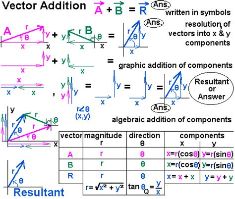 Graphical Addition Of Vectors Worksheet Answers by Vector Addition Worksheets Vector Addition Formula Math
