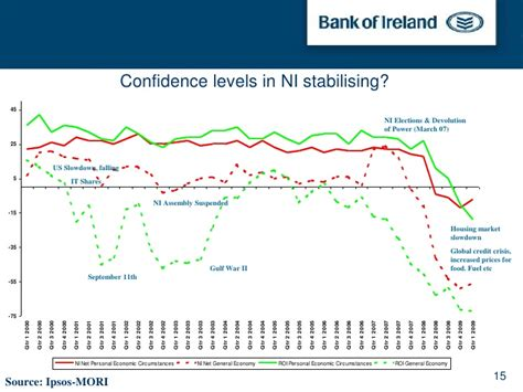 bank ireland shares alan bridle bank of ireland of economics and research