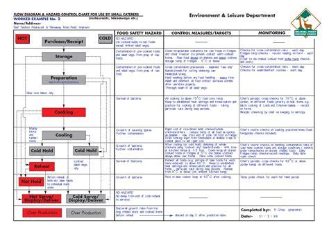 haccp flow diagram template haccp diagram 28 images search results for haccp flow