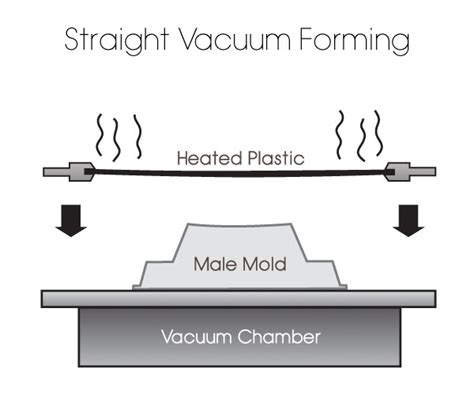 What Is Vaccum Forming vacuum forming mrdpn4206