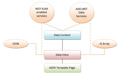 asp net ajax 4 0 template programming part i codeproject