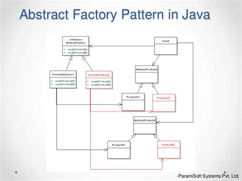 abstract factory design pattern in java video design pattern abstract factory singleton