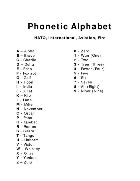 Letter Phonetic Alphabet phonetic alphabet wallpaper wallpapersafari