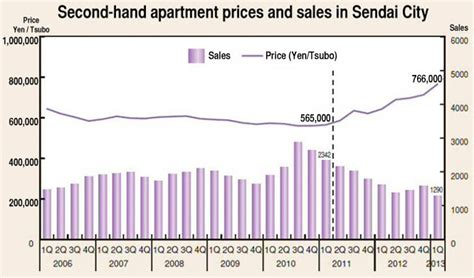 average apartment prices apartment prices skyrocket in sendai japan property central