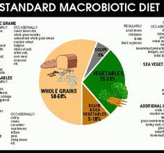 Macrobiotic Detox Diet Plan by Cooking And Kitchens On