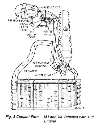 hose diagrams needed  jeep cherokee forum jeep