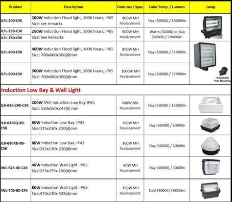 200w induction l lumens electrical sourcing australia pty ltd flood light 200w