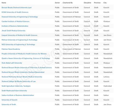 list of all sector universities in pakistan