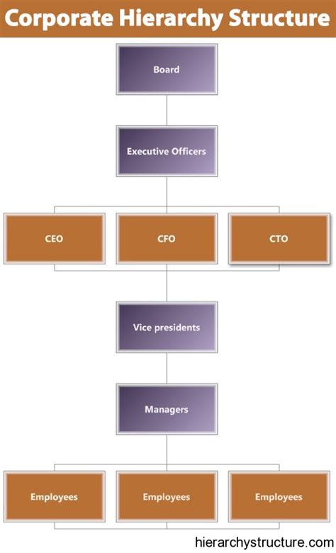 design management hierarchy hierarchystructure com corporate hierarchy structure chart corporate hierarchy