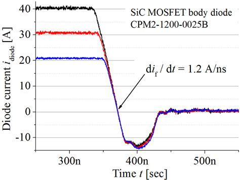 switching behavior of diode switching characteristics of si mosfet with fast diode at higher