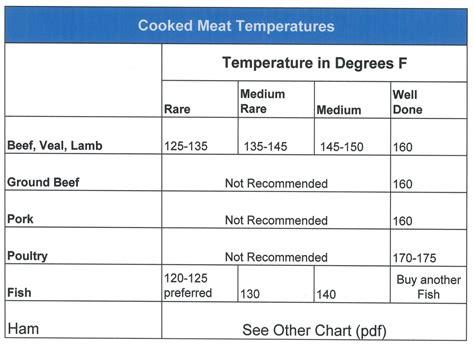 ham temperature 28 images chicken and pork brine larry s food index grilling ham step by