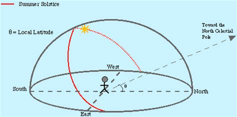 sun peg diagram a horizontal sundial