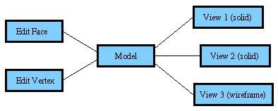 pattern observer exles java 6 observable exle