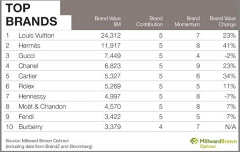 Teure Uhrenmarken Liste by Luxury Favor Luxury Brands Aplf