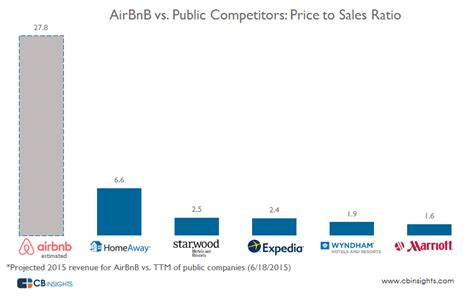 airbnb revenue why that crazy high airbnb valuation is fair
