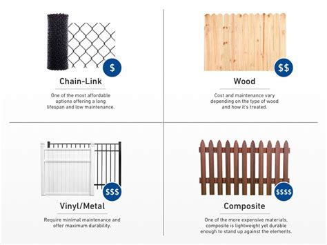 Fencing Installation Services From Lowe S Fence Warranty Template