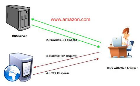 How To Lookup Dns Name From Ip Address How Dns Works The Domain Name System