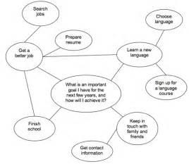 essay brainstorming template purdue owl engagement