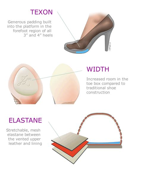 How To Make High Heels More Comfortable To Walk In by What Are The Most Comfortable High Heels Julie Shoes