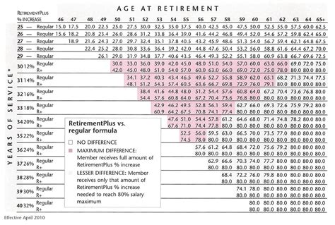 calpers retirement calculator table calpers retirement chart 2 5 at 55 retirement chart necm