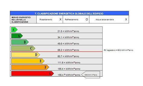 esempio certificazione energetica appartamento visure catastali on line per immobile soggetto ispezioni