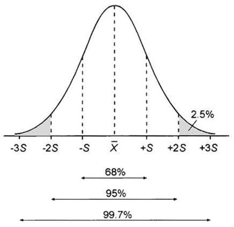 R Drawing Normal Distribution by R How To Plot A Normal Distribution Curve And A Shaded