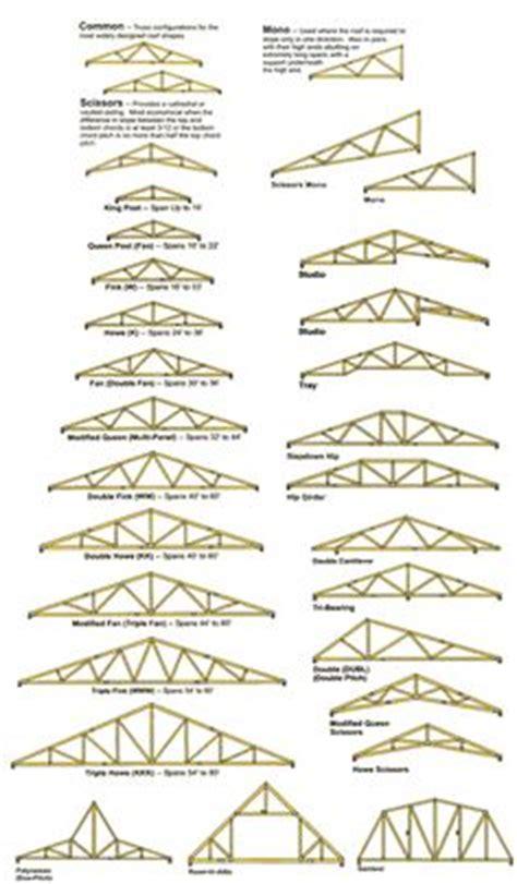 Design Of Column Nptel 53 Roof Truss Design Nptel | 1000 ideas about roof trusses on pinterest timber