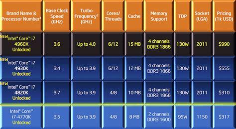 Intel I7 4820k 3 7 Ghz intel i7 4820k 3 7 ghz bridge e socket 2011 boxed