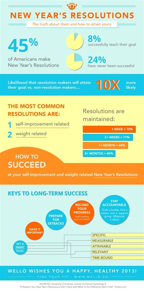 very interesting new year s resolutions infographic 92