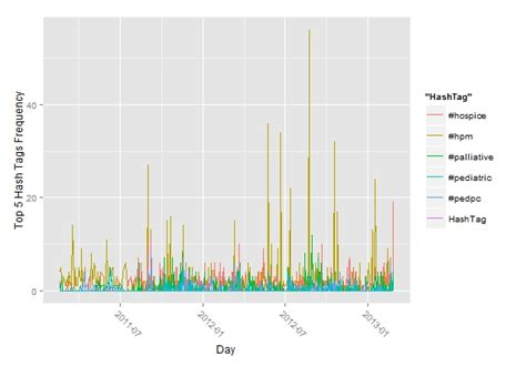 ggplot theme structure r unable to plot weekly data with ggplot2 stack overflow