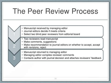 Response Letter Peer Review Breaking The Article Writing Process For New Academics