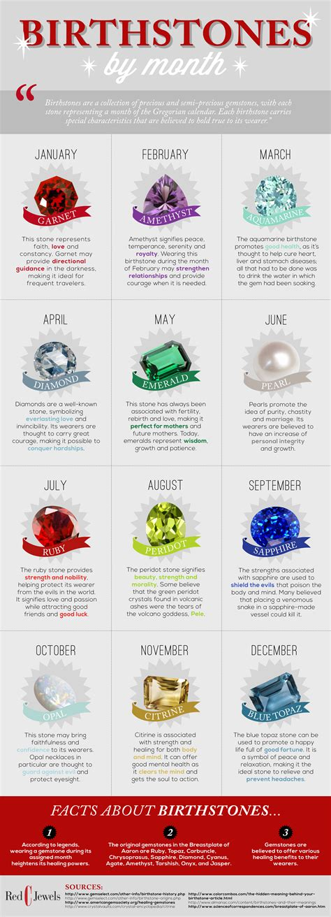 what s the meaning of your birthstone healthy