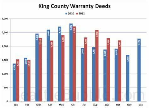 King County Number Search October Stats Preview Early Winter Edition Seattle