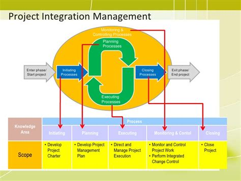project integration management plan template pmp 04 project integration management