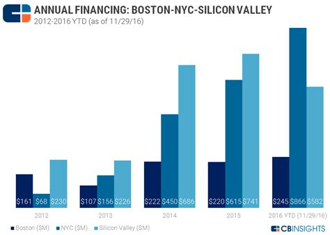 startups are funding the latest silicon valley housing trend digital health showdown silicon valley vs nyc vs boston