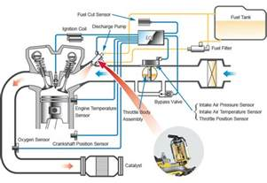 Fuel System Pressure Engine Fuel System Technology