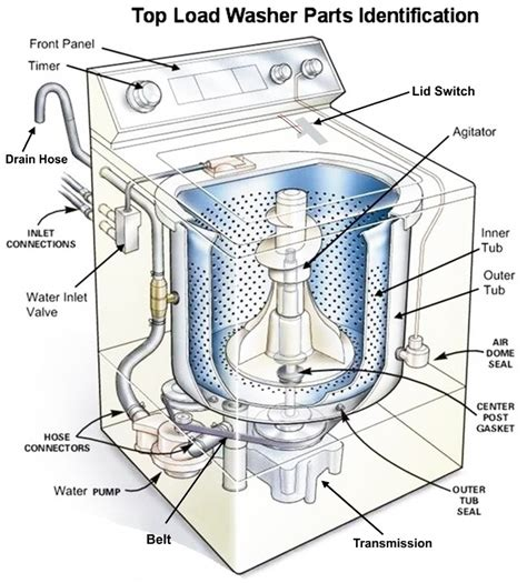Whirlpool Washer Parts Diagram Front Load
