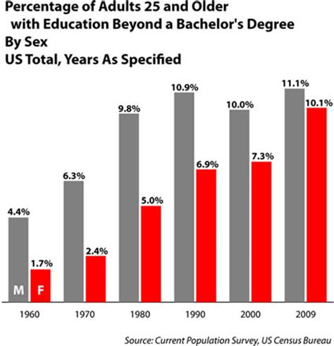 which is better a masters or bachelor degree aicuo