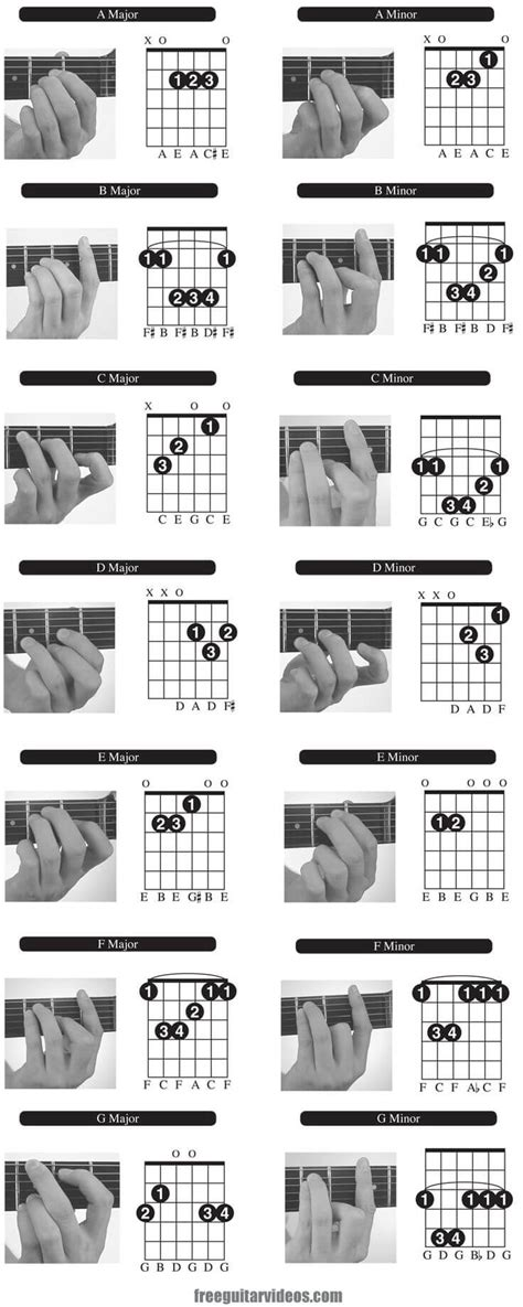 cara bermain gitar untuk pemula dengan gambar gambar kunci gitar dengan tangan musisi org
