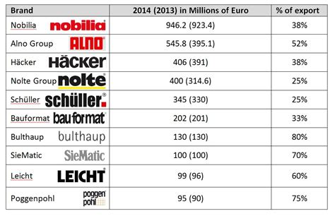 Kitchen Appliance Brand Rankings by German Kitchen Companies European Kitchen Design