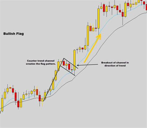 candlestick pattern flag candlestick continuation patterns forex dubai