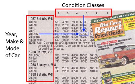 old collector classic car values books price guides using classic car price guides