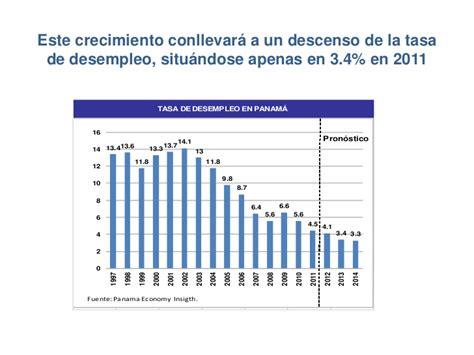 inflacion 2015 costa rica perspectivas de los sectores econ 243 micos de panam 225 2012 2014